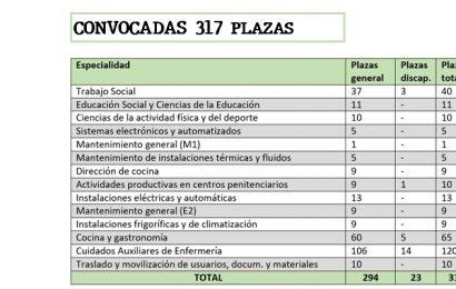Convocadas 317 plazas, en 14 especialidades (Secretaría General de Instituciones Penitenciarias)